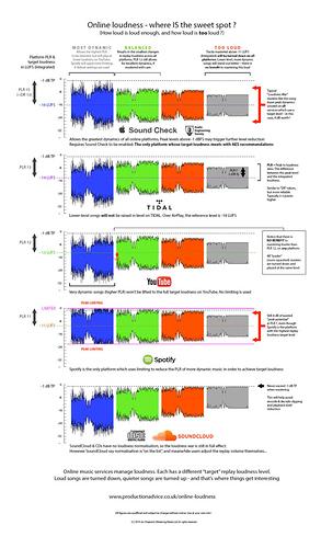 online-loudness-comparison-2016-1-1-768x1307