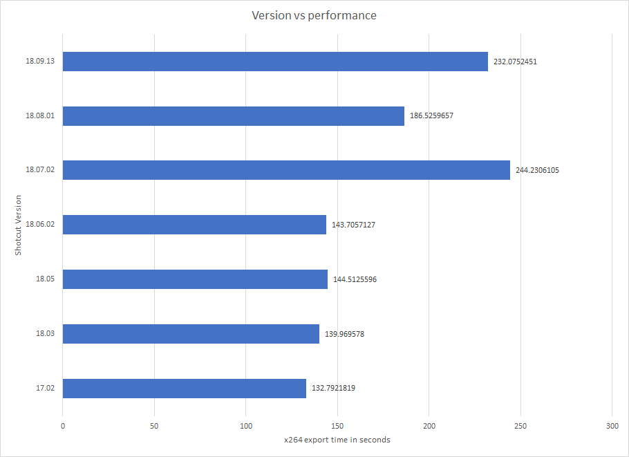 Shotcut performance changes - Shotcut Forum