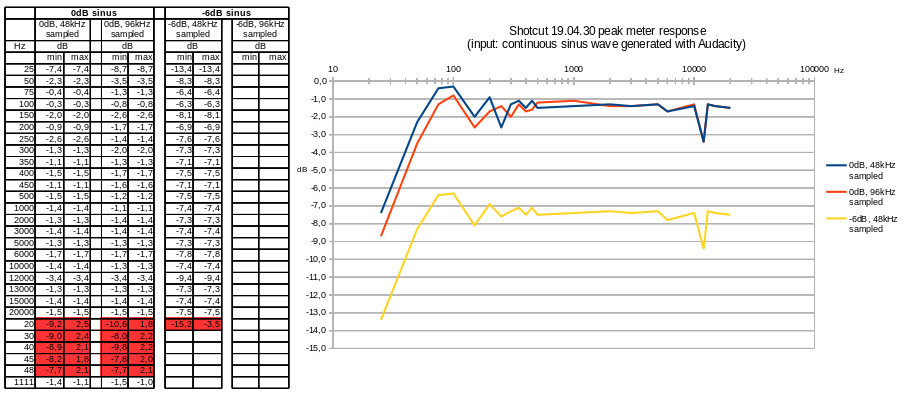 Audio level not calibrated? - Bug - Shotcut Forum