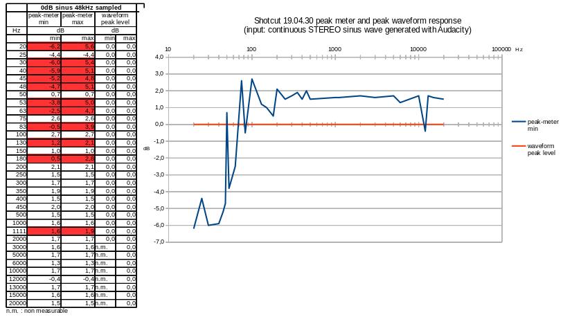 Mesures-peak-meter_waveform-peak_0dB_stereo