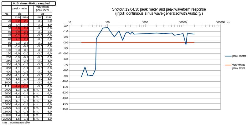 Mesures-peak-meter_waveform-peak_0dB